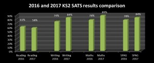 2016 2017 KS2 SATs results comparison