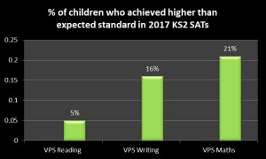 Higher than Average percentage KS2 SATs